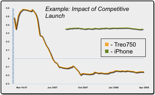 Impact of the iPhone launch on the Treo lovers