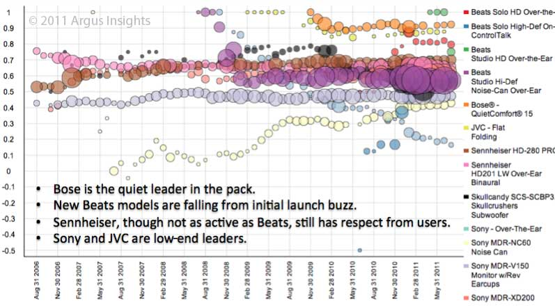Noise-Cancelling Experience Analytics; Meaningful Buzz for Messaging