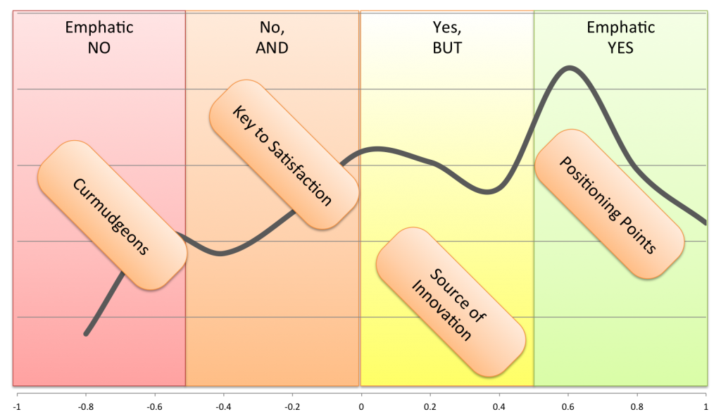 Four categories of consumer insights, each with salient lessons for companies.