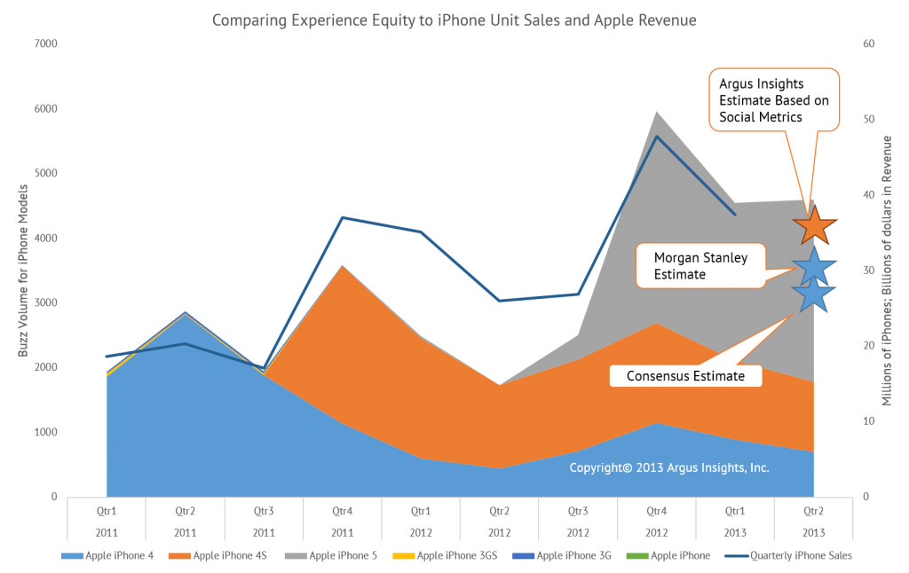 Based on proprietary consumer demand metrics of social capital, Argus Insights suggests that Apple's Q2 iPhone shipments will be significantly higher than the consensus estimate of 26.2 million.