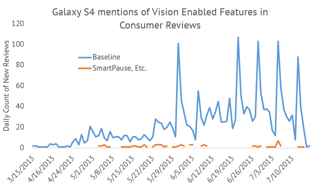 Graph of how many Galaxy S4 customers mention eyetracking features touted on the handset.  It is much lower than expected.