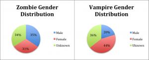 GenderGraphs