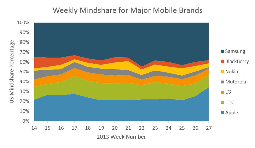 Measure of Smartphone Brand Mindshare using consumer reviews of recent product purchases.  Notice the increase in Apple and subsequent decline in Samsung.
