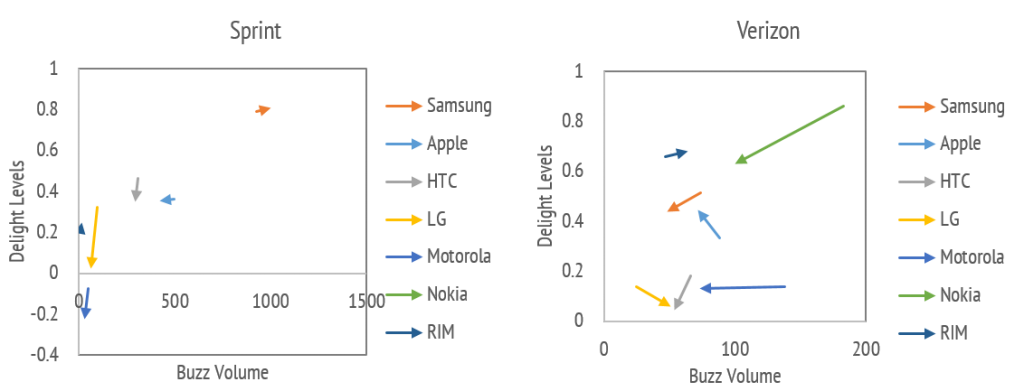 Comparison of Handset OEM brand perceptions between Sprint and Verizon.  With the exception of Samsung, all brands at Sprint are disappointing consumers.