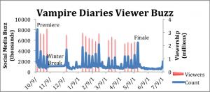 VampireDiariesBuzzGraph