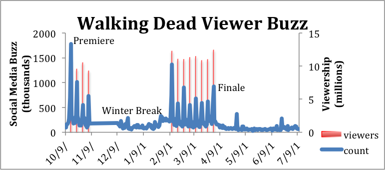 WalkingDeadBuzzGraph