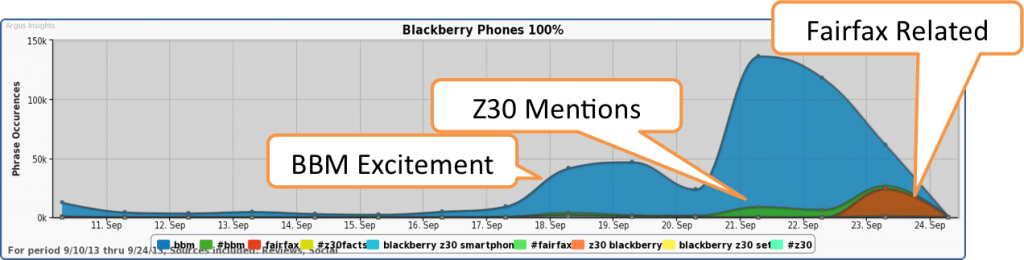 Buzz for BBM exceeds discussion of BlackBerry Fairfax deal.