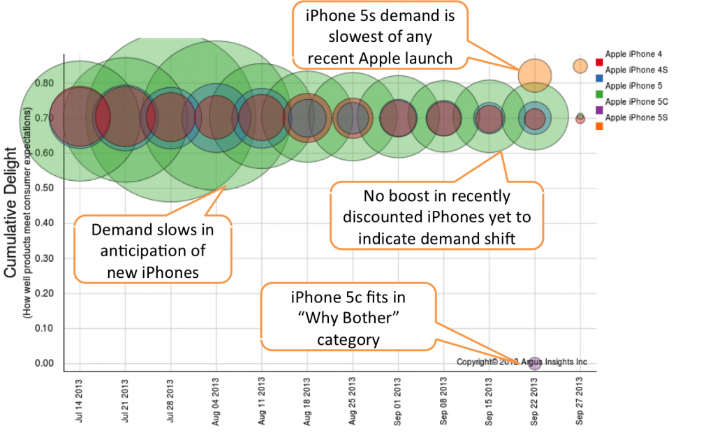Analysis of consumer adoption metrics for the iPhone 5s and iPhone 5c may indicate a terrible launch for Apple in the US.