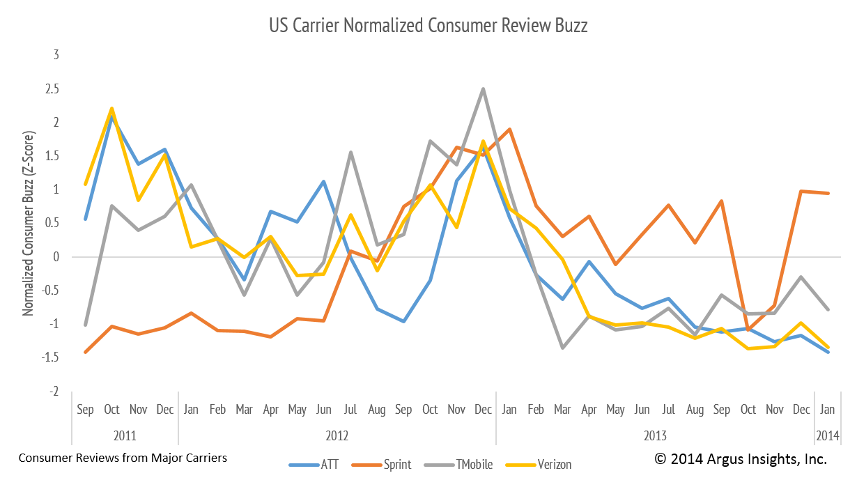 Normalized Consumer Buzz (predictive metric of demand) for US Carriers showing the improved performance of Sprint in the minds of consumers, leading to their improved financial performance in Q4 2013.