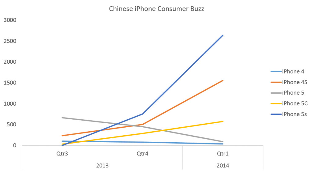 Analysis of Chinese Consumer demand shows continued slow adoption of iPhone 5C but a big boost overall for Apple in Q1.
