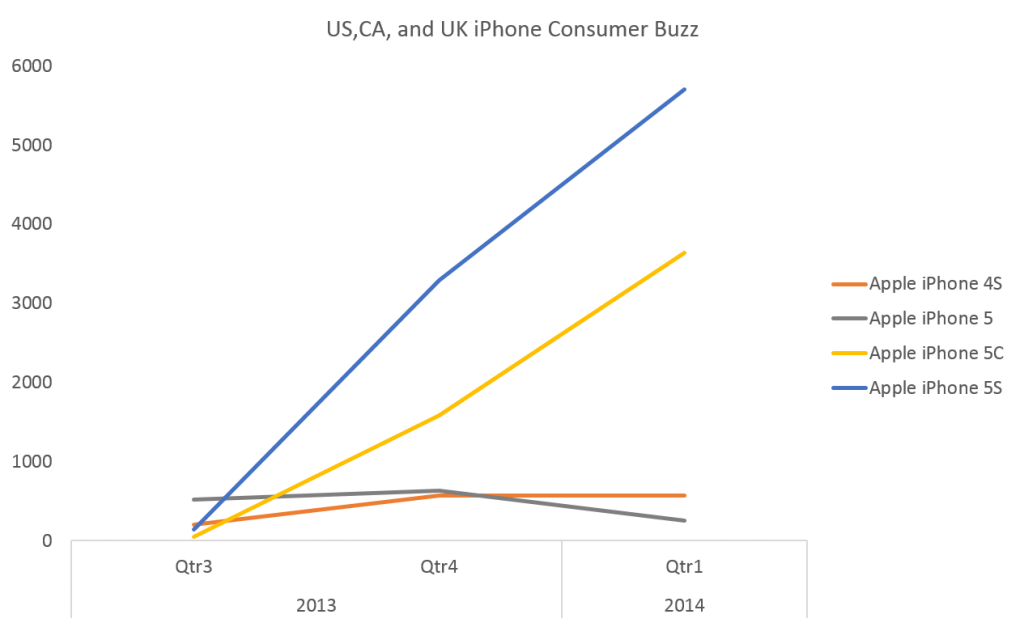 Consumer iPhone buzz in Q1 was higher than Q4, an indication of increased sell through in Q1 for retailers.