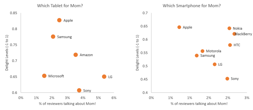 Best Tablet and Smartphones Brands for Mom as reported by Mom